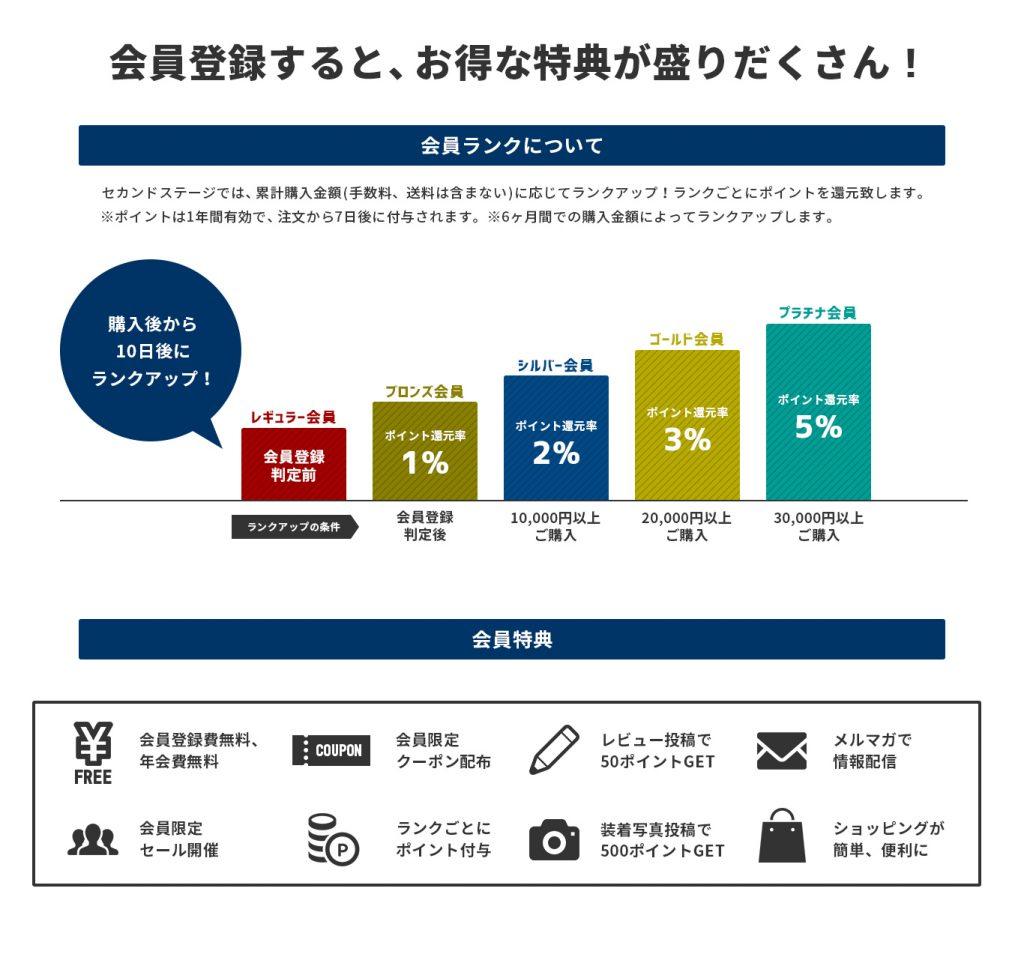 2019年2/22(金)10:00~2/25(月)9:59まで店内ほぼ全品がポイント5%還元&5%OFFになっちゃうキャンペーン開催中